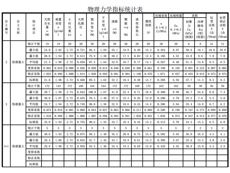 物理力学指标统计表