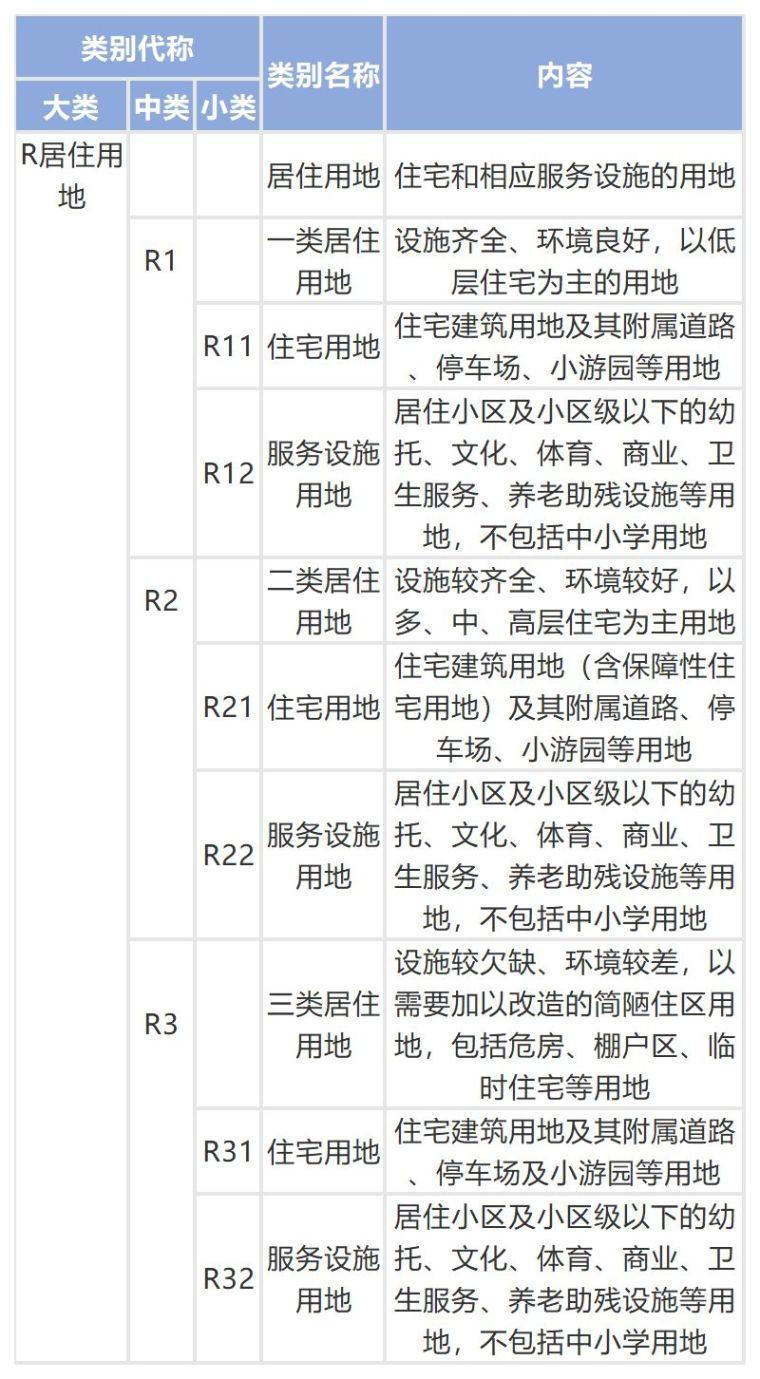 城乡用地与城市建设用地分类标准_3