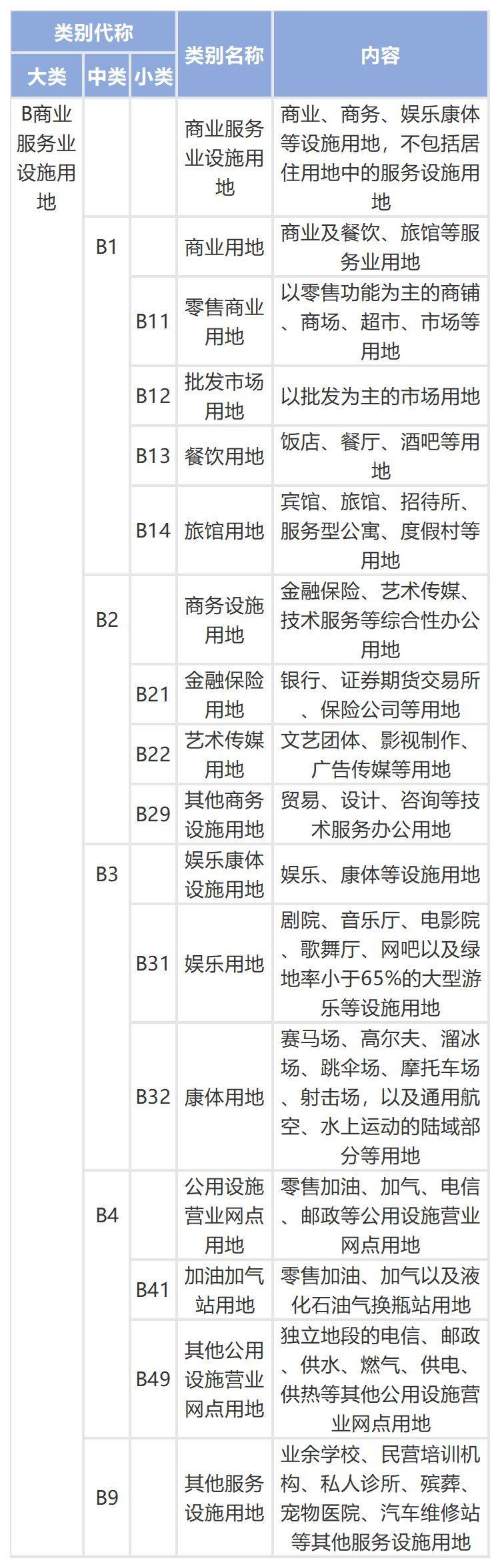 城乡用地与城市建设用地分类标准_5
