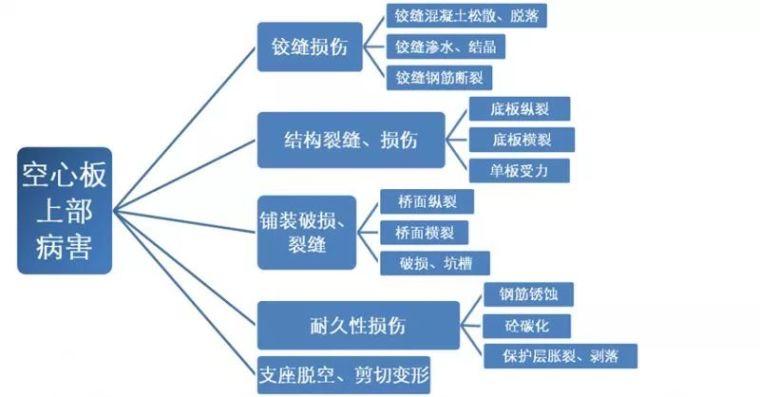 空心板桥病害原因、空心板桥加固设计解读