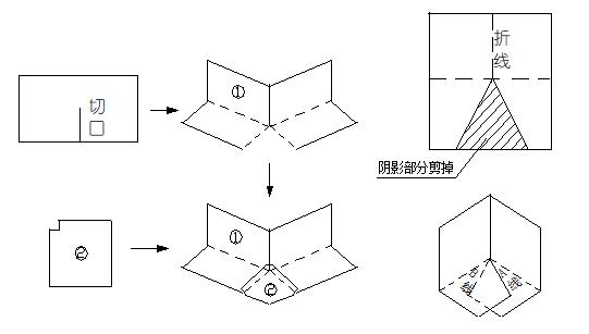 阴阳角卷材剪贴方法