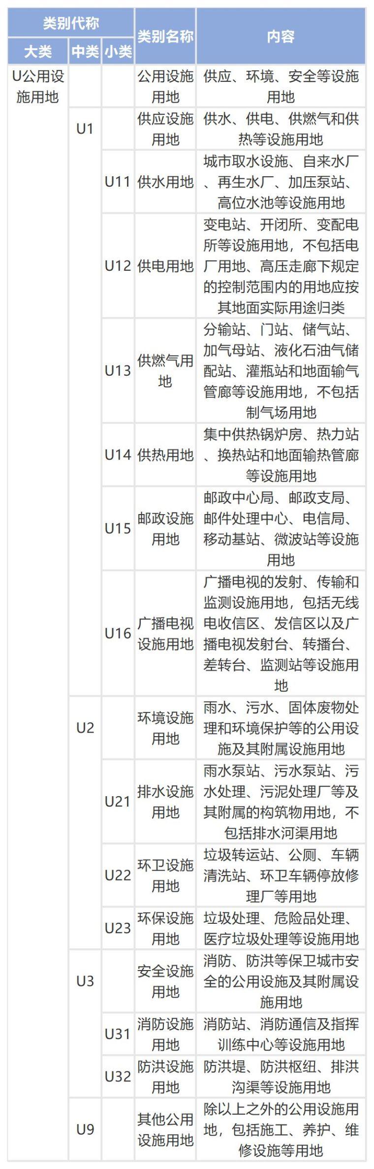 城乡用地与城市建设用地分类标准_9