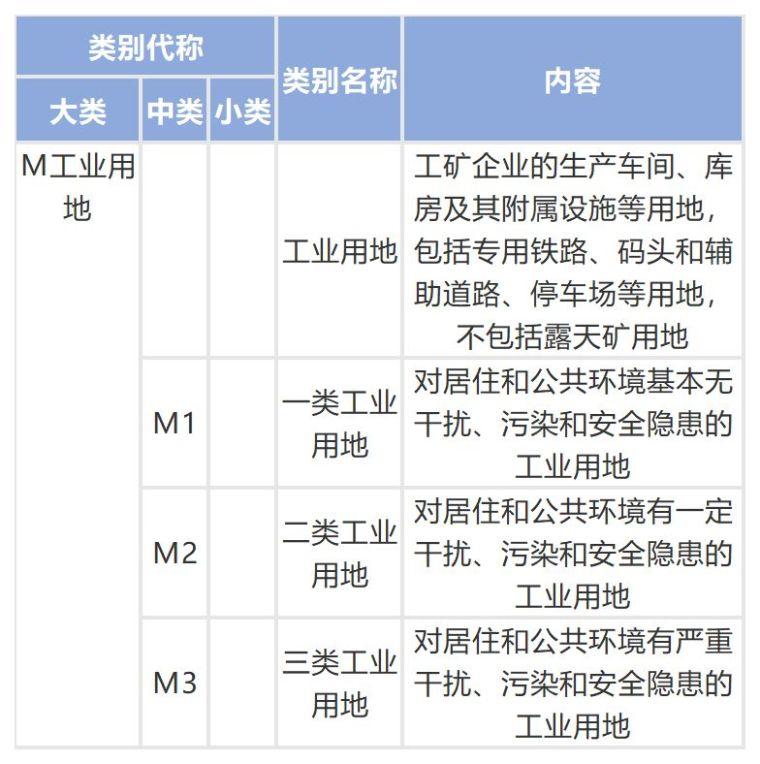 城乡用地与城市建设用地分类标准_6