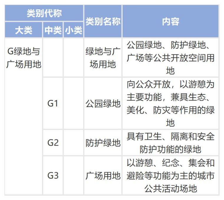 城乡用地与城市建设用地分类标准_10