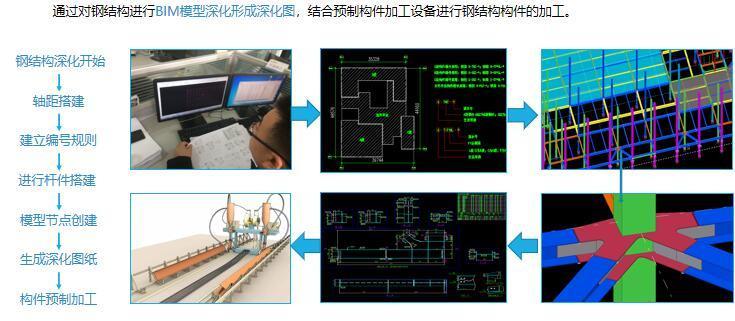 钢结构BIM模型深化