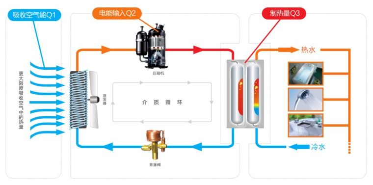 空气源热泵(原理_设计_选型_施工_调试)全