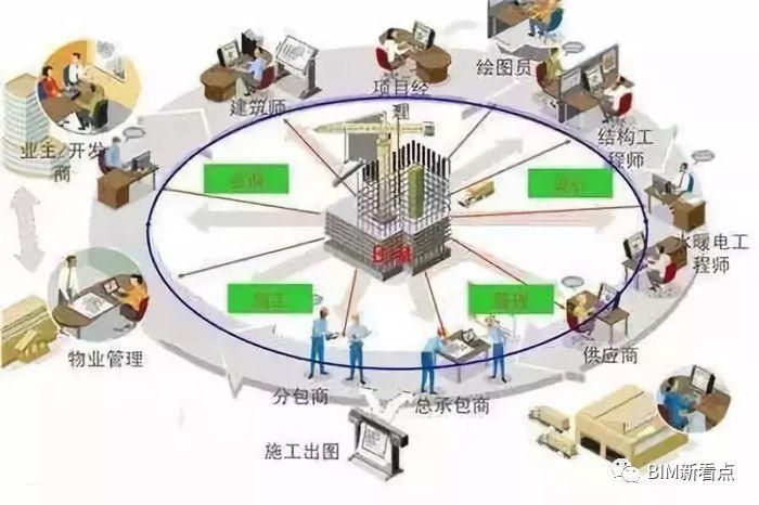 多图详解 | 装配式建筑设计的BIM方法