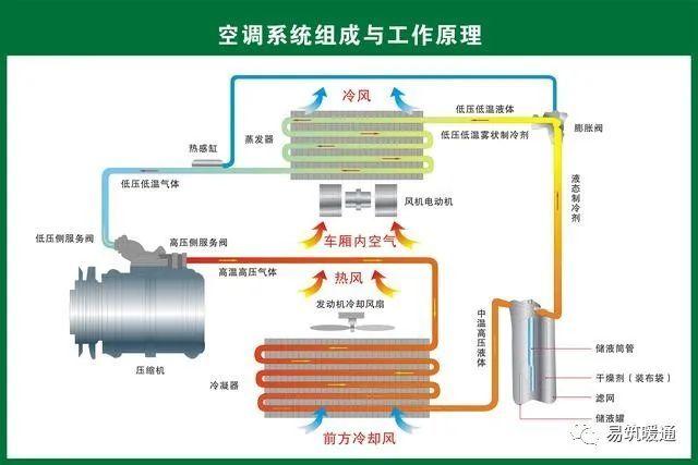 暖通空调系统设计是怎么样的一个步骤?