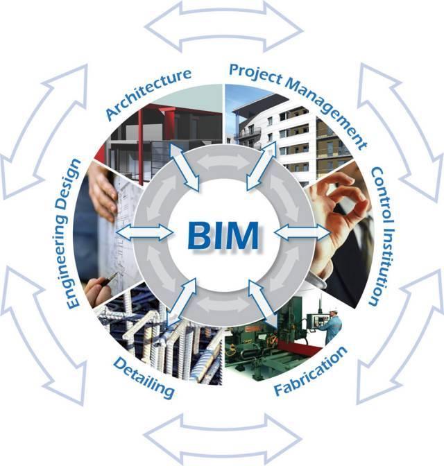BIM对于建筑业的影响及注意事项和功能