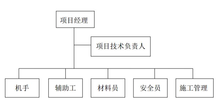 施工组织机构网络图
