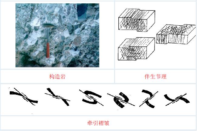 「地质构造」全整理,精品!_22