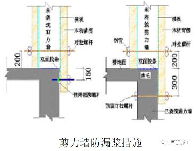 钢筋、模板、混凝土、预应力施工质量标准化_26