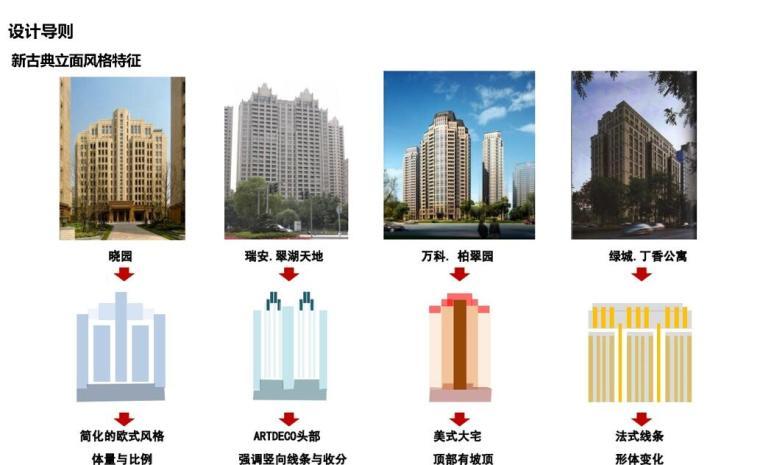 新古典主义建筑风格立面标准化手册-54p