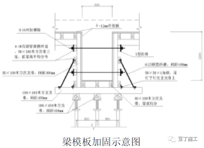 钢筋、模板、混凝土、预应力施工质量标准化_30