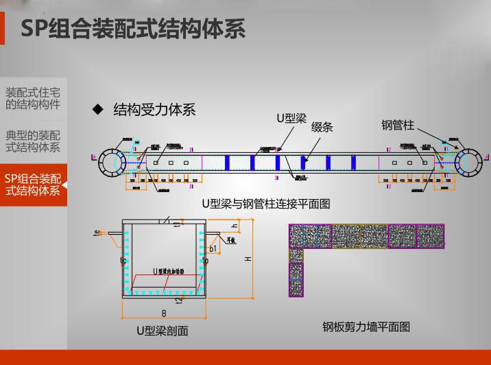 SP组合装配式结构受力体系