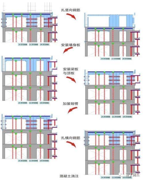钢筋、模板、混凝土、预应力施工质量标准化_52