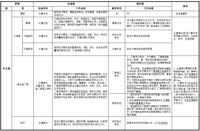 地产精装修项目界面划分