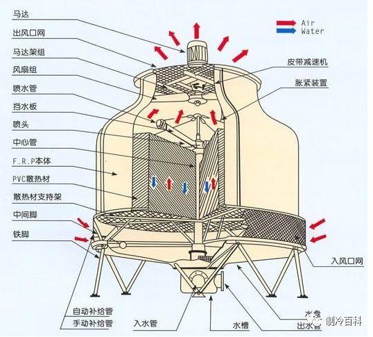 中央空调水系统与制冷系统运行参数_2