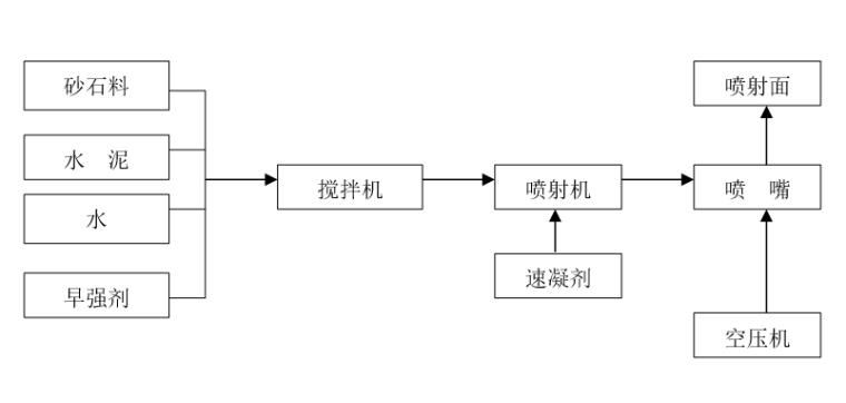 管网工程边坡锚喷支护施工方案(2017)
