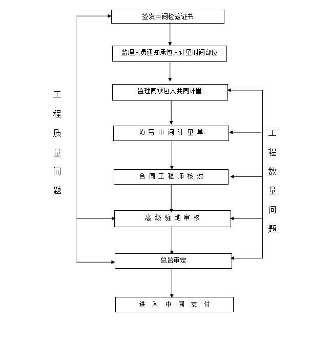 计 量 管 理 程 序 框 图