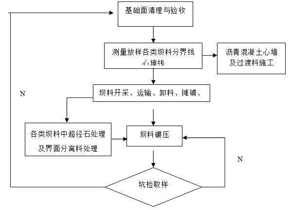 大坝填筑施工工艺流程图