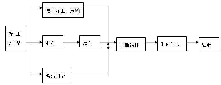 上仰孔及易塌孔锚杆施工工艺流程图
