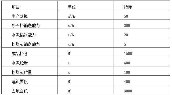 拌和系统主要技术指标表