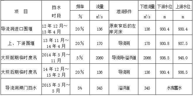 各期施工导流标准汇总表