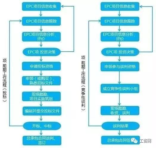 EPC总承包项目前期策划攻略!