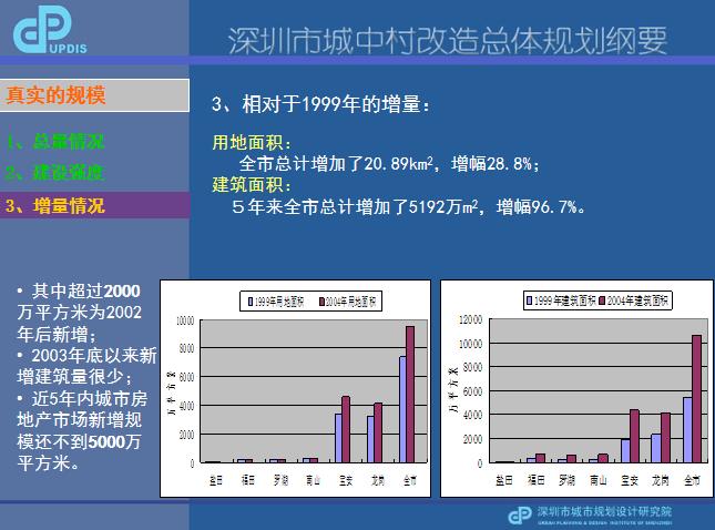 10-深圳市城中村旧村改造总体规划