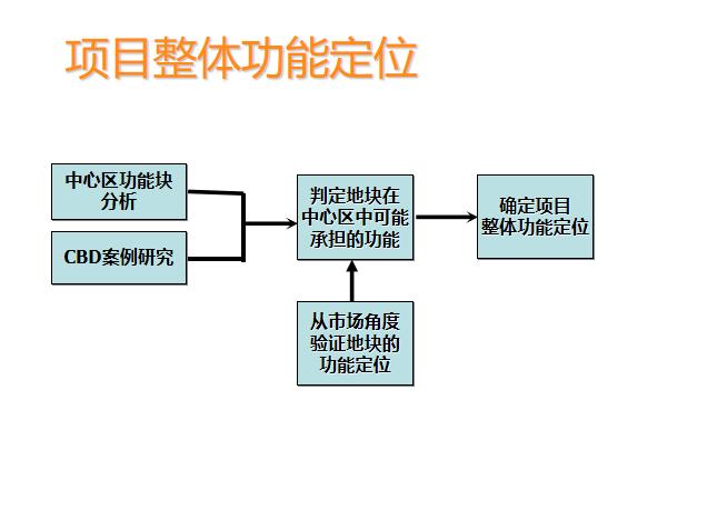 5-中规院福田中心区岗厦河园旧村改造规划研究