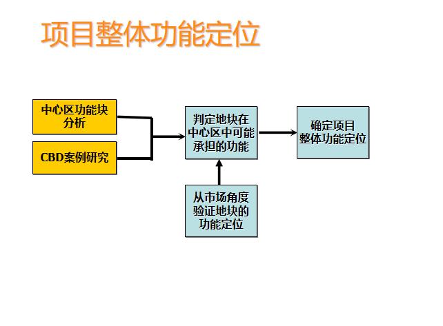 8-中规院福田中心区岗厦河园旧村改造规划研究