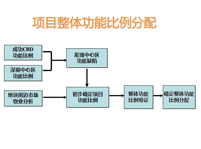 6-中规院福田中心区岗厦河园旧村改造规划研究