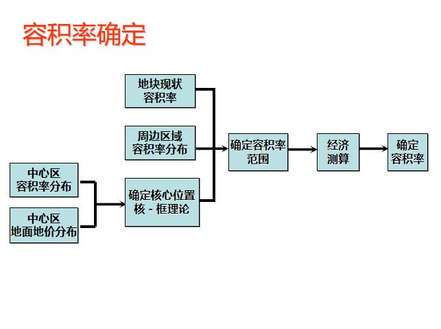 7-中规院福田中心区岗厦河园旧村改造规划研究