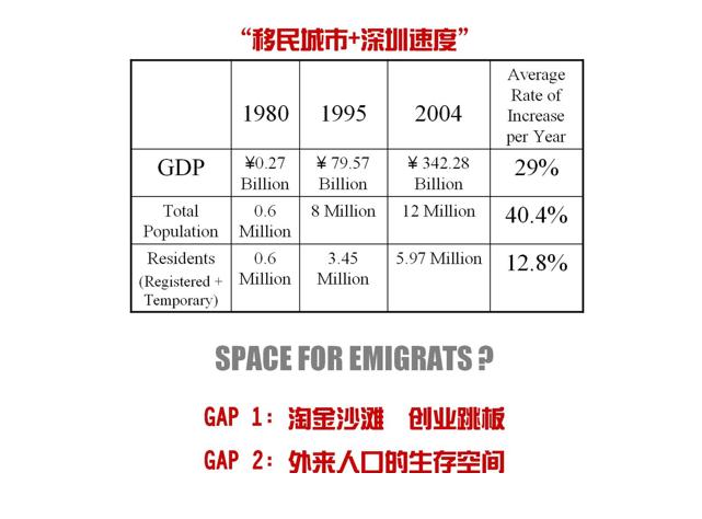 4-深圳城中村研究深圳南山区大新村改造为例