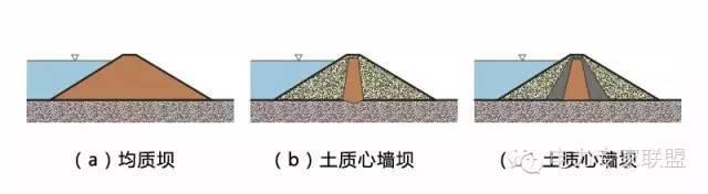 土石坝与支墩坝原理_1