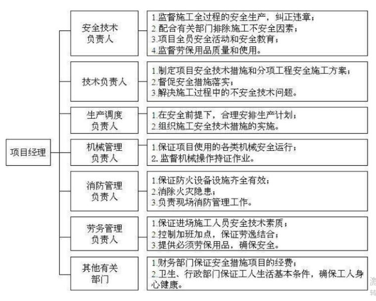 河道深基坑专项施工方案(2016)