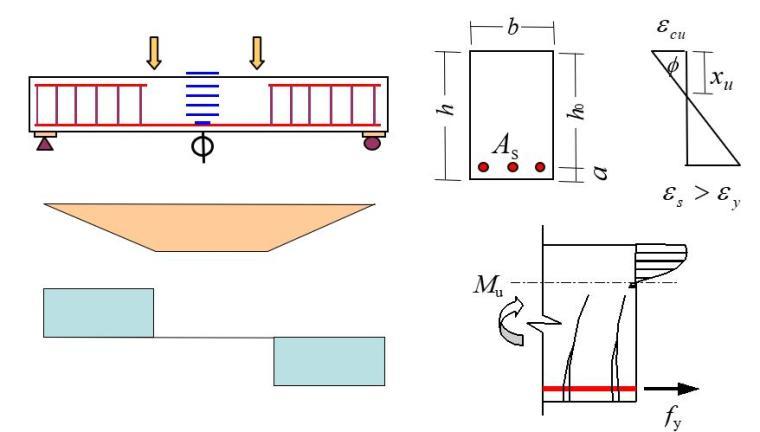 铁路桥涵部分受弯构件强度和变形计算