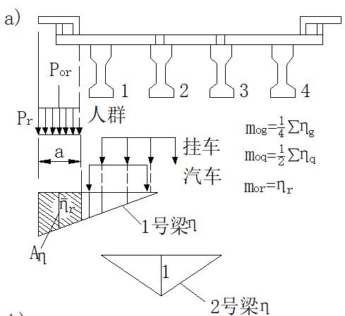 梁桥荷载横向分布计算原理及计算方法