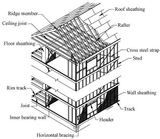冷弯薄壁型钢房屋研究的咋样了?_2