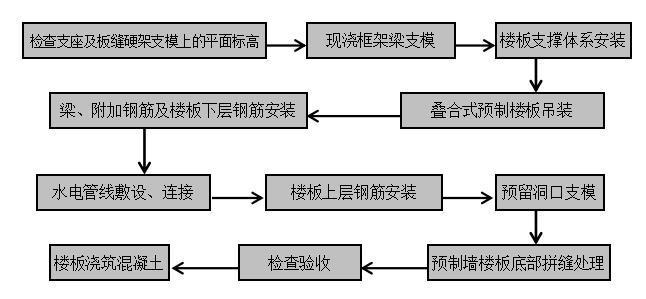 装配式建筑PC构件安装施工方案