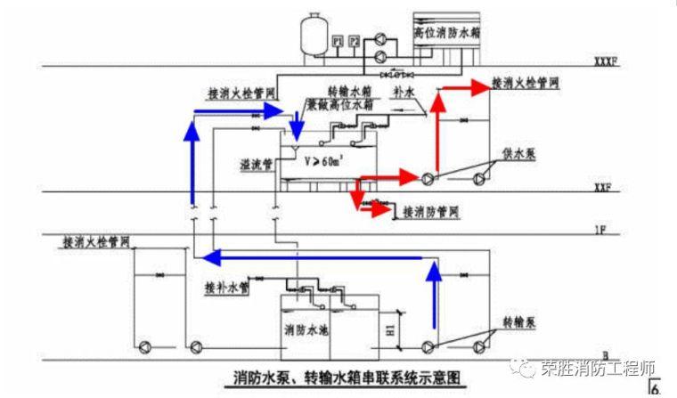 消防给水_各类分区供水情况详解!_4