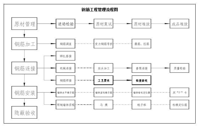 19钢筋工程管理流程图