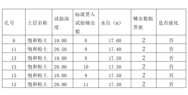 二十四层办公楼资料下载-21层办公楼项目岩土工程勘察报告