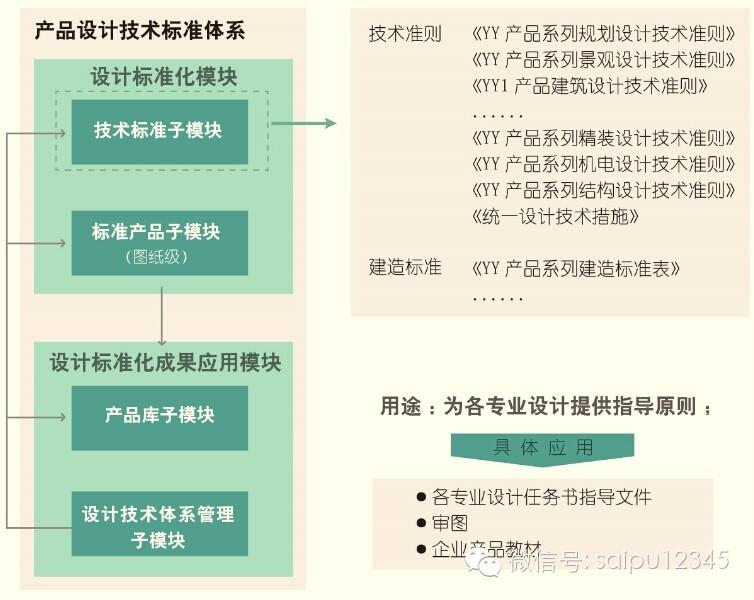 20套房地产公司产品/设计标准化资料合集_2