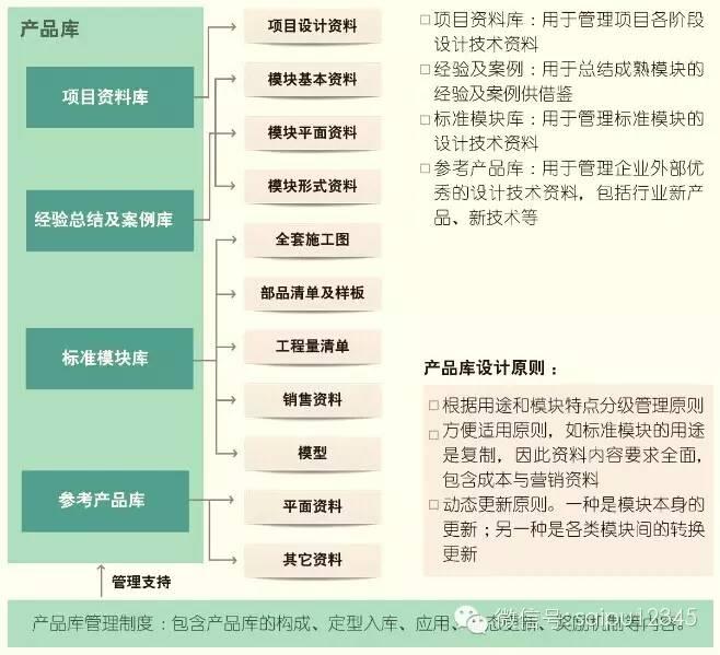 20套房地产公司产品/设计标准化资料合集_3