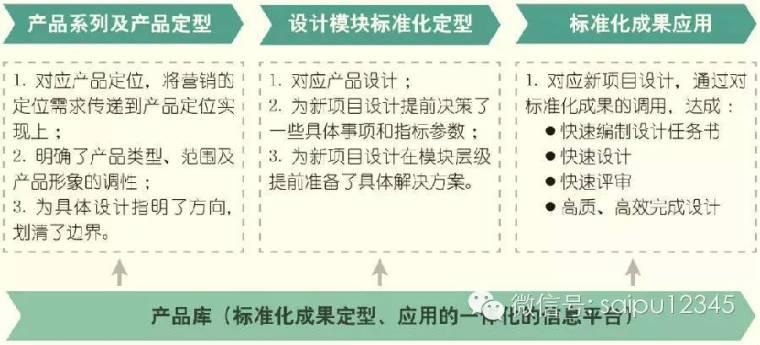 20套房地产公司产品/设计标准化资料合集_1