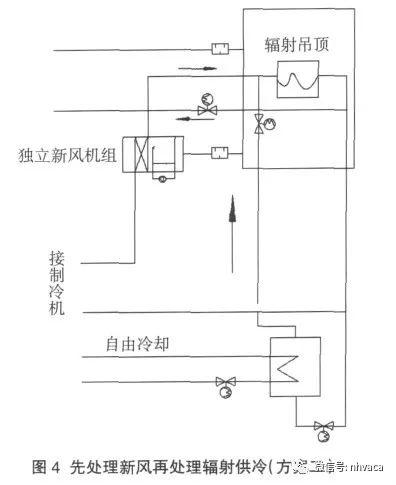 辐射供冷系统简析_4