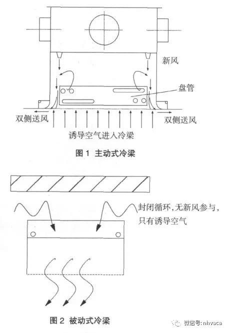 辐射供冷系统简析_2