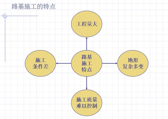 铁路路基工程实施性施工组织设计流程